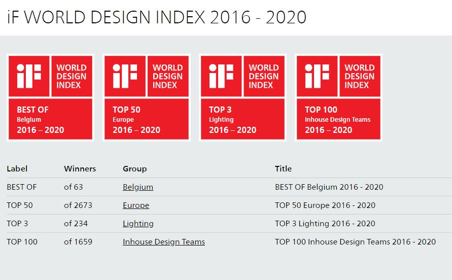 iF World Design Index